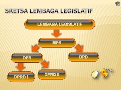 Tuliskan landasan keberadaan kekuasaan yudikatif atau kehakiman di indonesia